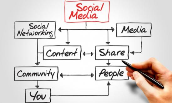 LMG Social Media Marketing